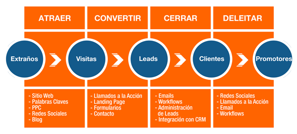 inbound-despega-marketing